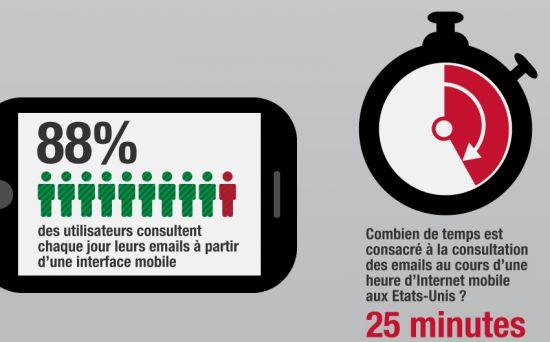 Les chiffres clés de l'email mobile