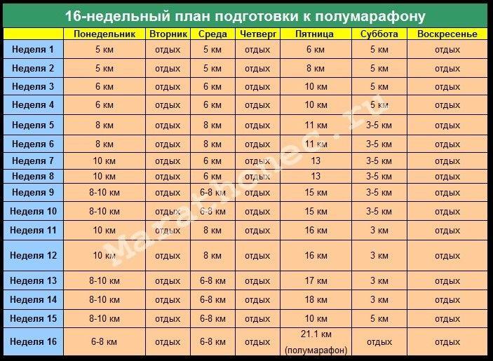 16-недельный план подготовки к марафону