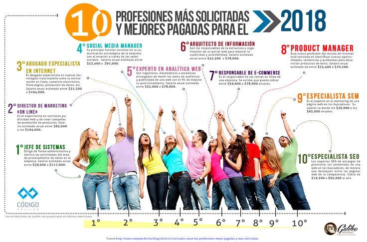 (INFOGRAPHIC) Profesiones Más Solicitadas y Mejores Pagadas Para el 2018 - Most in demand/best paid jobs for 2018