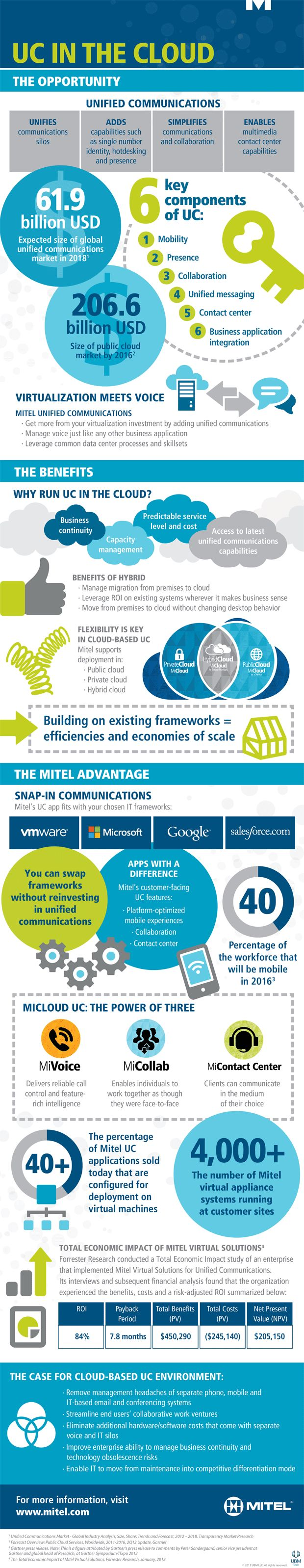 Unified communication in the cloud #infographic
