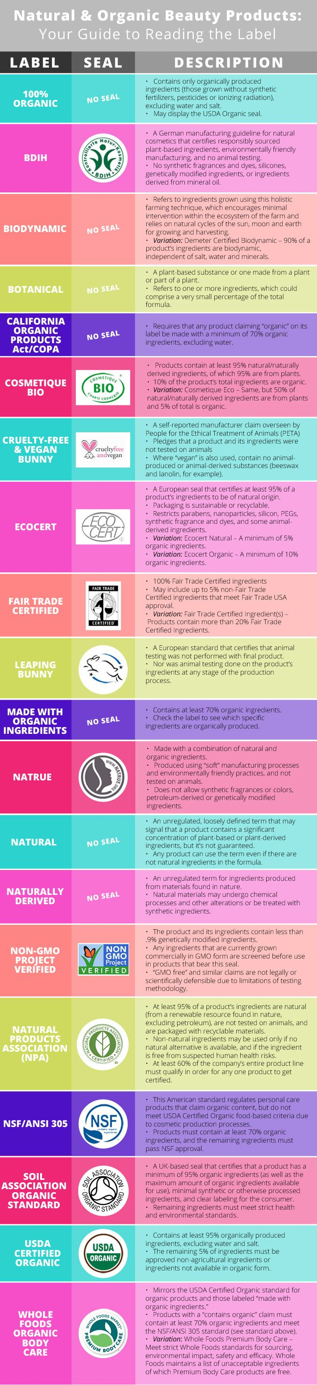 Natural & Organic Beauty Products: Your Guide to Reading the Labels (Infographic)