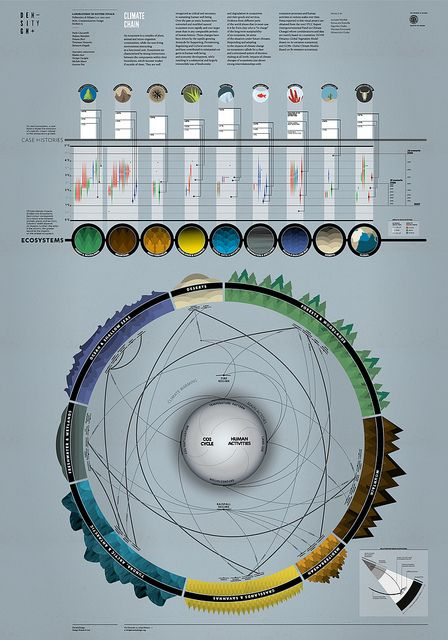Climate Chain | Ecosystems and their goods and services by densitydesign, via Flickr
