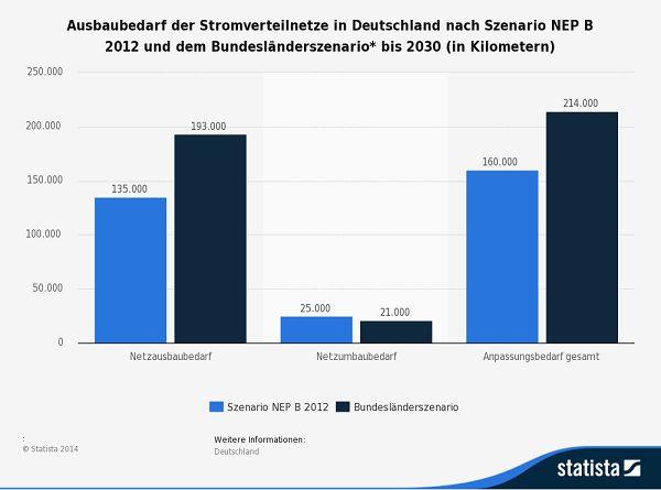 STATISTA: Ausbaubedarf der Stromverteilnetze in Deutschland nach Szenario NEP B 2012 und dem Bundesländerszenario* bis 2030 (in Kilometern) | Stromwirtschaft - das Stromwirtschafts-Portal