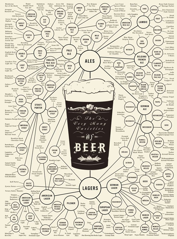 Who knew there were so many beers!