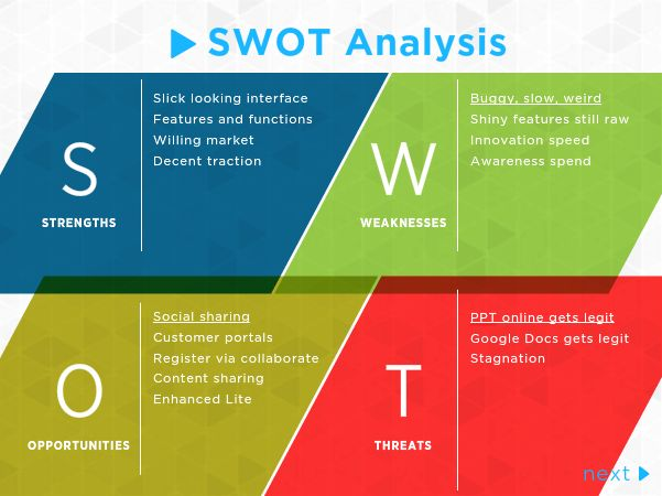 87 best SWOT images on Pinterest Business planning, Personal - Product Swot Analysis Template