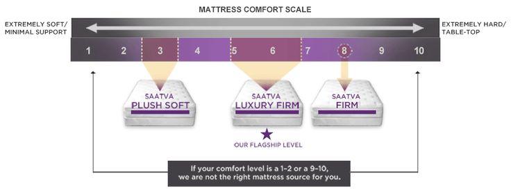 Saatva Mattress Comfort Levels, Featuring Luxury Firm