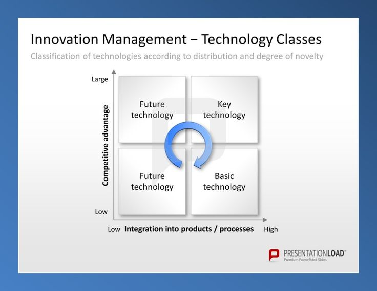 Innovation Management PowerPoint Templates For