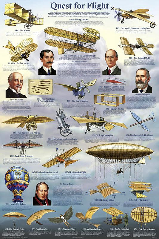 1903 – The Wright brothers make their first attempt to fly with the Wright Flyer at Kitty Hawk, North Carolina. | Quest for Flight - What it took for man to fly an airplane - Poster