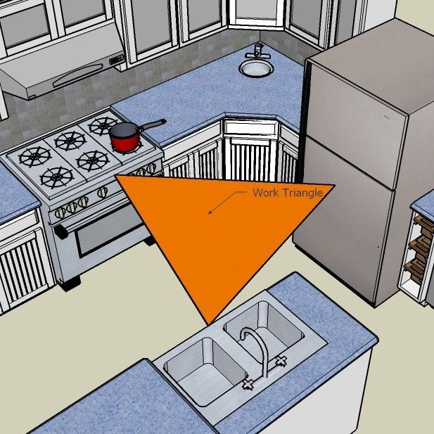The Basics of the Kitchen Work Triangle