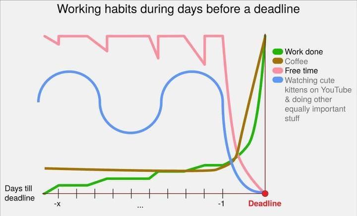 Macie na dzisiaj jakieś Deadline?