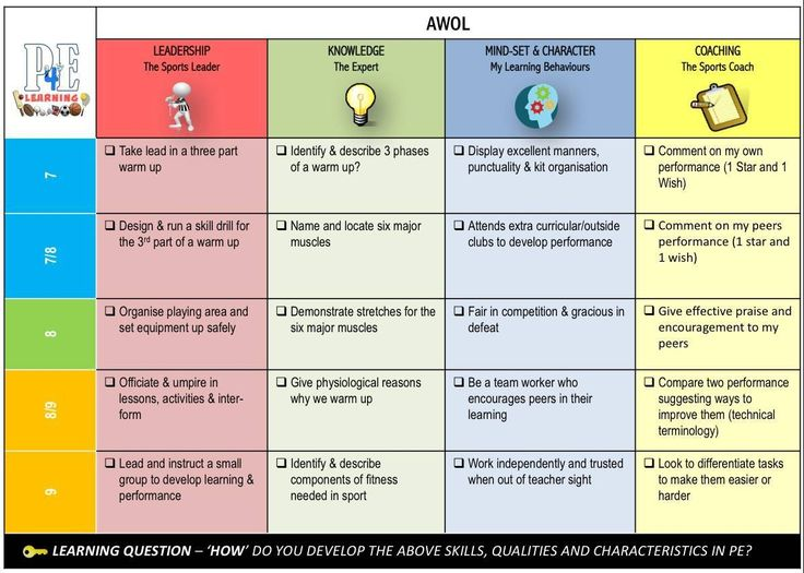 Michael Doherty (mickdoc00) on Pinterest - sample physical education lesson plan template