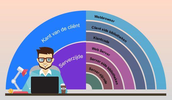 Herinner je je eerste dagen van je job nog? Je had een droom om een goeie developper te worden, misschien wou je een full stack ontwikkelaar worden? #webontwikkeling #fullstackontwikkelaar #WebsiteOntwikkelingSpecialist