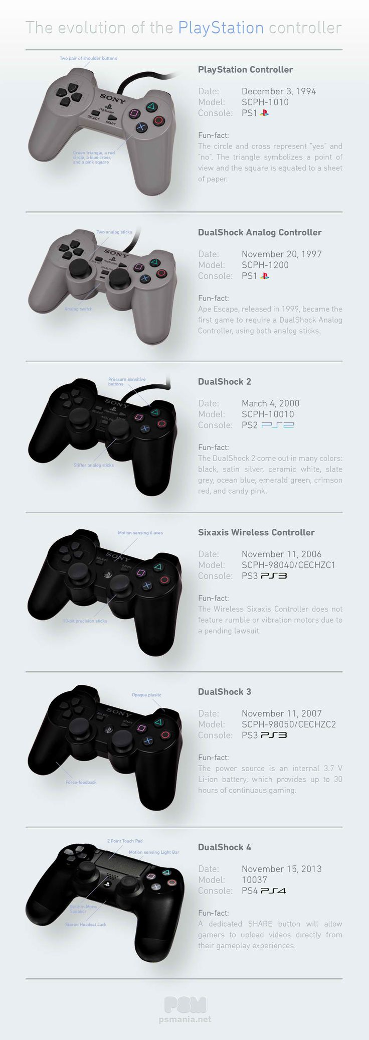 The Evolution of the PlayStation® Controller