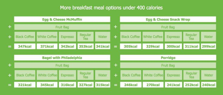 The 16 meals on the McDonald's menu that come under 400 and 600 calories - CosmopolitanUK
