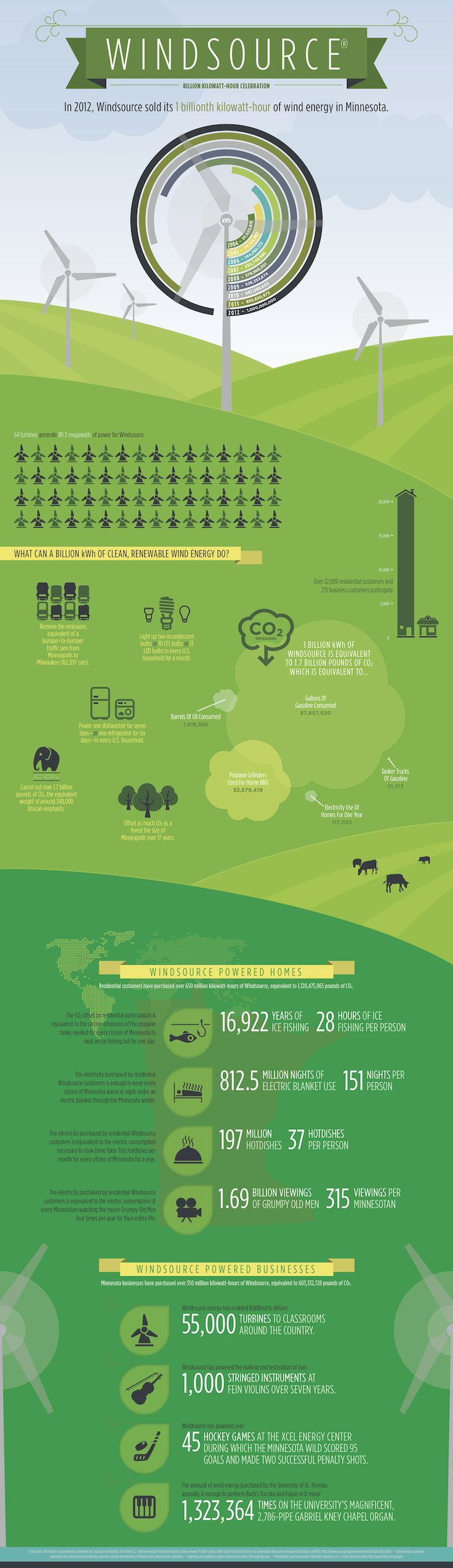 Windsource Infographic | Responsible By Nature - see the power of renewable energy