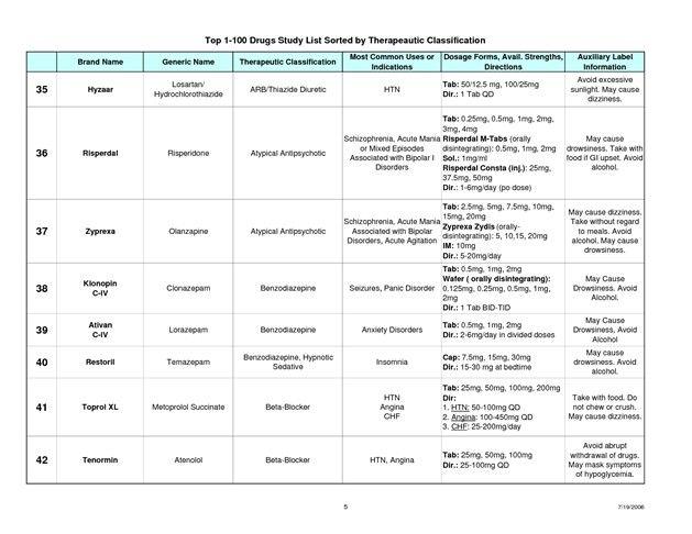 27 best Drug list images on Pinterest Nursing schools, Medical - drug classification chart