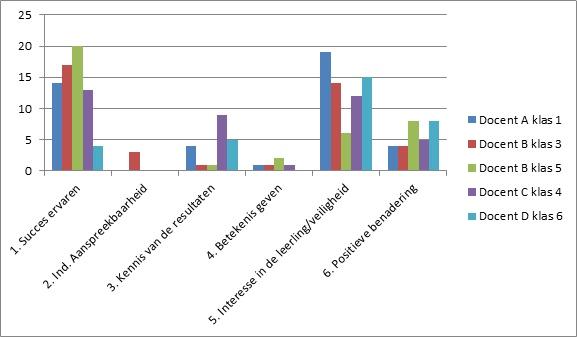 Onderwijsgrafiek #442 - Motiverend gedrag leerkrachten | Onderwijs in Grafieken