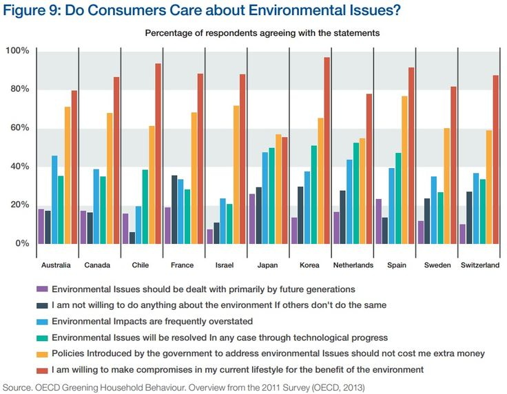 CONSUMER INTEREST: Do consumers care about environmental issues?