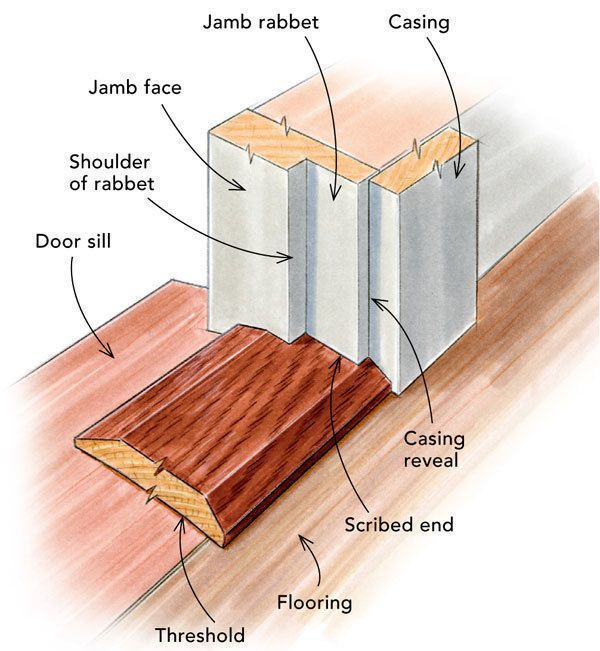 Replacing A Door Threshold Fine Homebuilding Door Thresholds Building A House Make A Door