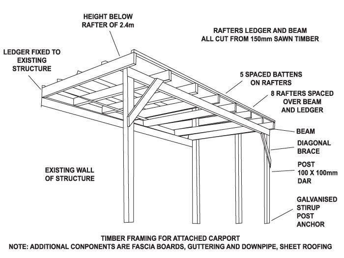 small carport designs  Google Search   Home Ideas in 2019