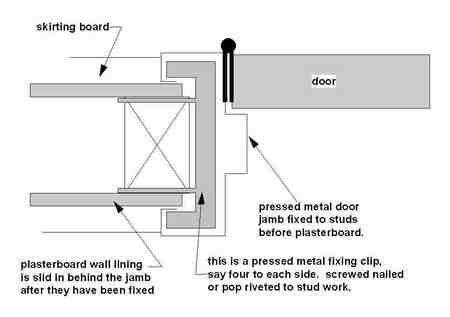 Hinge Material That Use To Create A Gap Between Steel Door