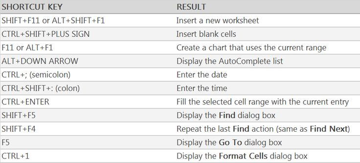 how to learn excel fast and easy