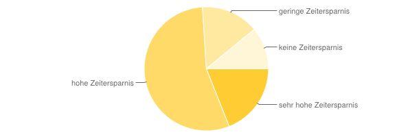 Echobot Kundenumfrage 2013: Zeitersparnis mit Echobot