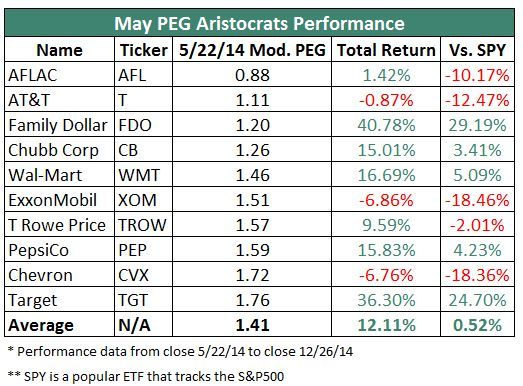 Top 10 Dividend Aristocrats Using The PEG Ratio