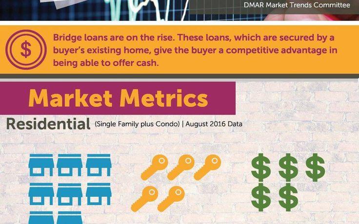 Colorado Real Estate Market Trends – September 2016