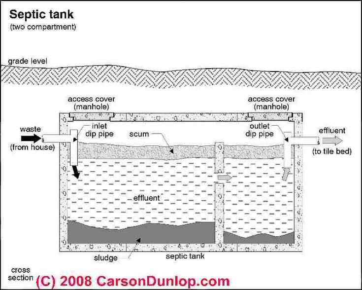 25 best ideas about septic tank covers on pinterest for Septic tank plumbing problems