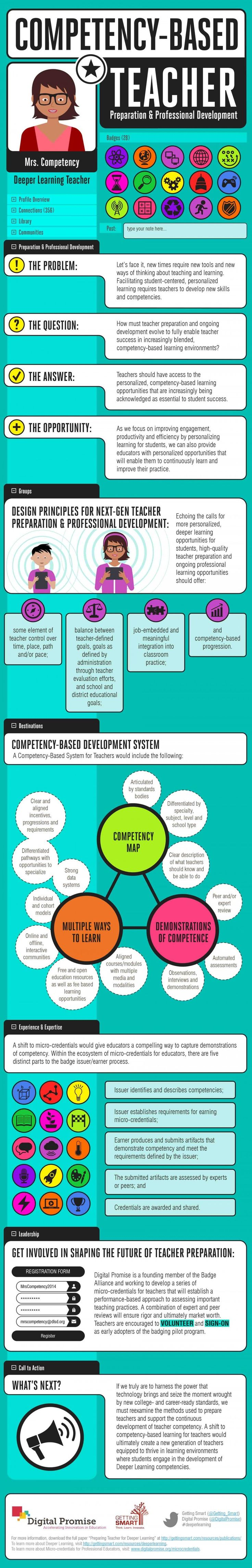 371 best competency based education systems and personalized