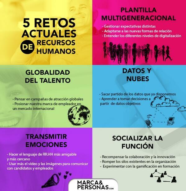 Los 5 retos actuales de Recursos Humanos #rrhh #Infografía