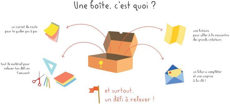 Une boîte, c'est quoi ? | Déclic et des Trucs