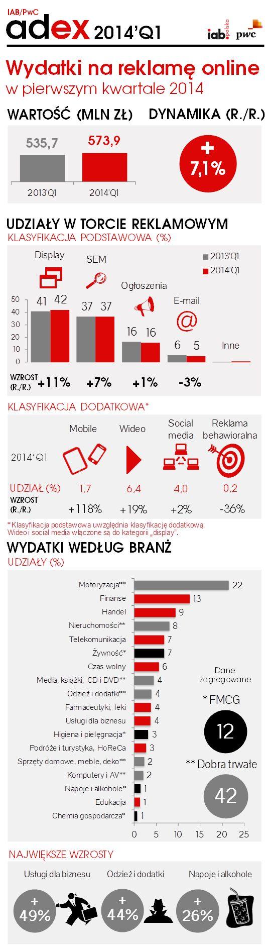 IAB - rynek reklamy internetowej, I kwartał 2014.