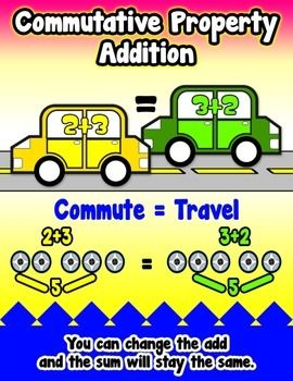 Commutative Property Addition = Poster/Anchor Chart with Cards for Students Math JournalsA Math Poster/Anchor Chart to put on your Math Vocabulary board for students to use as a reference.Also included is a 24inch x 36inch (poster size) JPEG file, so you can get the actual poster printed.