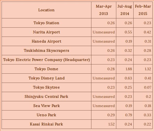 Radioactive Contamination from Fukushima Nuclear Disaster: Did You Know that Tokyo Metropolitan Area is Widely Contaminated Too?