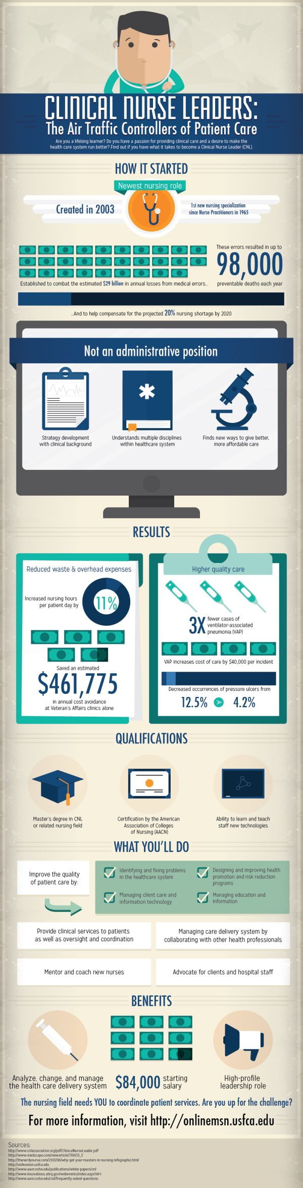 Clinical Nurse Leaders: The Air Traffic Controllers of Patient Care (infographic)