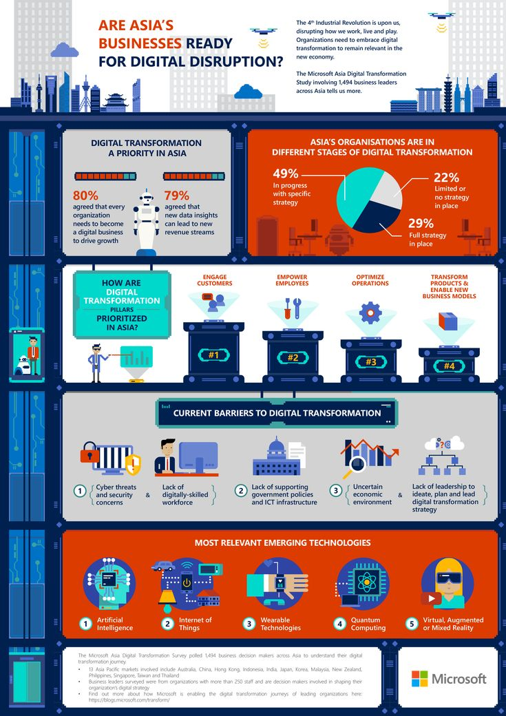 13-market Microsoft Asia Digital Transformation Study shows that business leaders are just starting to embrace disruptions as region ushers in the 4th Industrial Revolution. Asia Pacific, 20 February 2017 – Business leaders in Asia Pacific are showing urgency in embracing the 4th Industrial Revolution, where 80% of them believe that … Read more »
