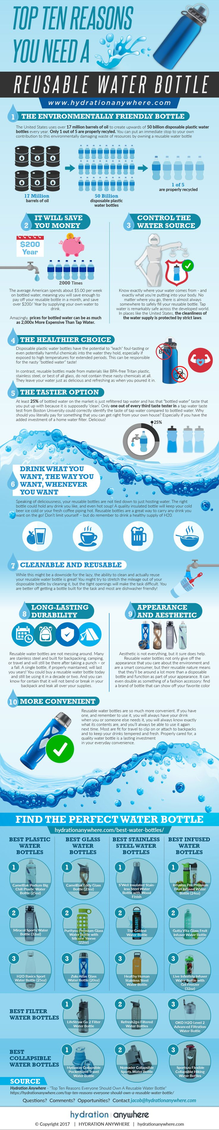 10 Reasons To Use A Reusable Water Bottle Infographic