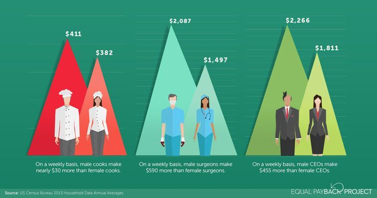 On a weekly basis, male cooks make nearly $30 more than female cooks...male surgeons make $590 more than female surgeons...male CEOs make $455 more than female CEOs.  Do men really earn more than women? Yep. Check out this short clip and discussion on the gender wage gap: http://www.thesociologicalcinema.com/1/post/2012/07/do-men-really-earn-more-than-women.html  Source: Equal Payback Project; data: US Census Bureau, 2011