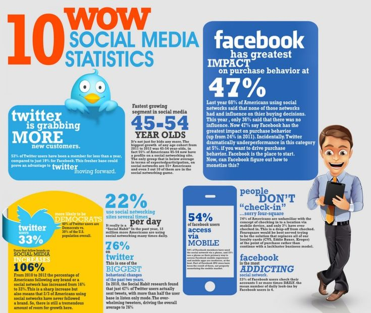 1405 best social media world images on pinterest social media 10 wow social media statistics ccuart Image collections