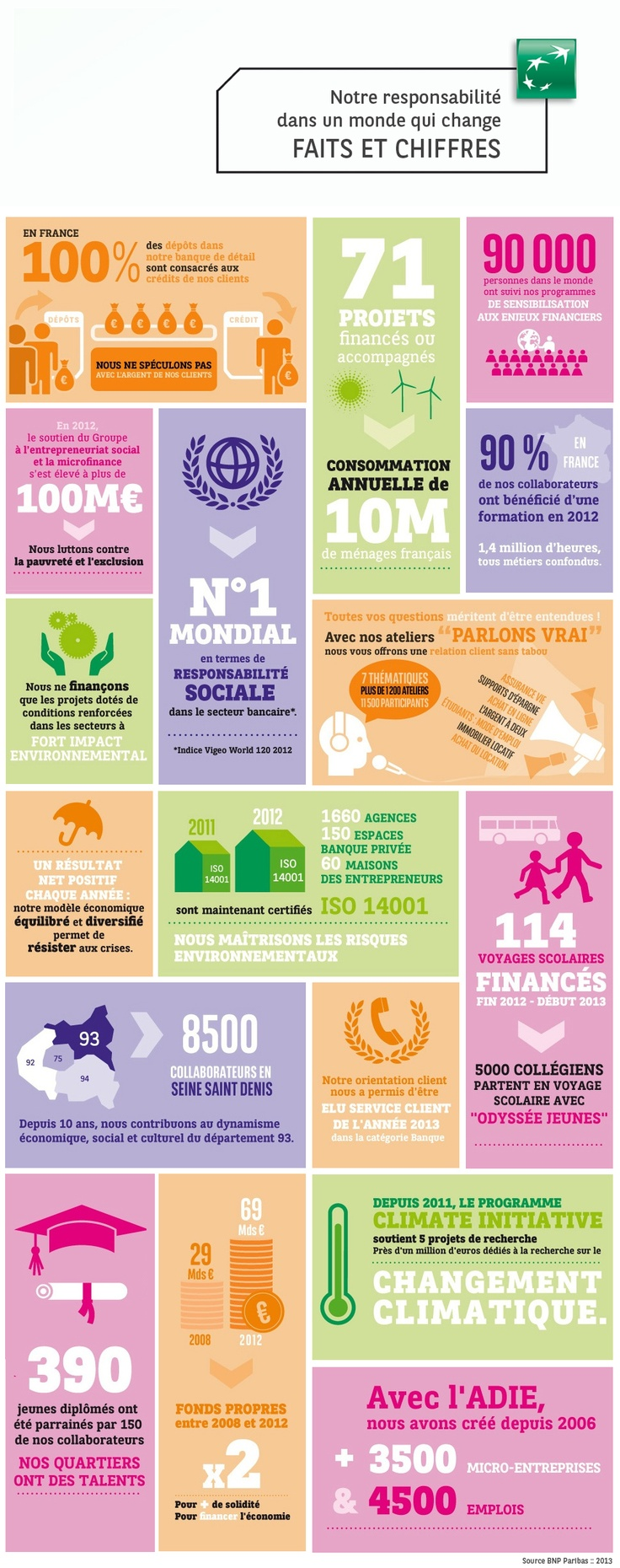 Notre responsabilité dans un monde qui change :: Faits et chiffres :: #banqueresponsable