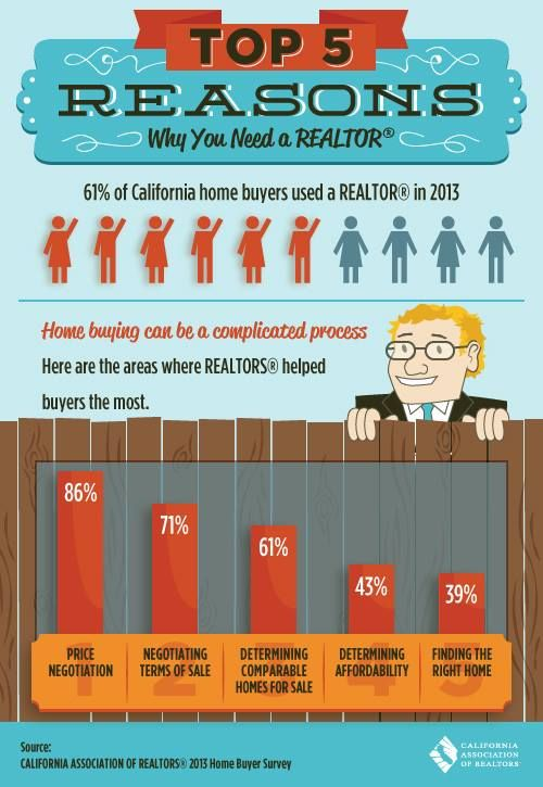 129 Best Real Estate Infographics Images On Pinterest | Real Estate  Marketing, Real Estate Tips And Real Estate Agents