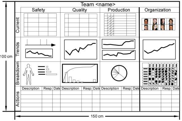 performance board template visual management pinterest. Black Bedroom Furniture Sets. Home Design Ideas