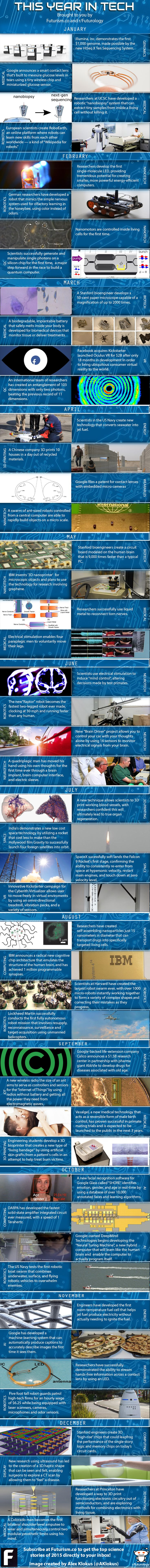 This Year in Technology 2014 Mega-Infographic - Futurism [Future Technology: http://futuristicnews.com/category/future-technology/] #science #technology