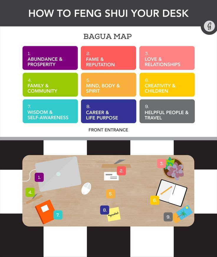 Feng Shui for your Desk? Check out this cool diagram.