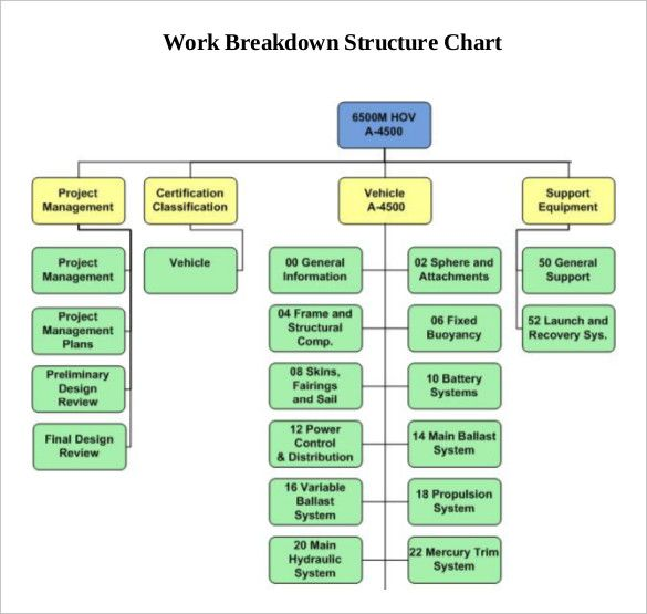 11+ Work Breakdown Structure Templates | Word, Excel & PDF Templates