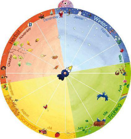 Ein besonderer Montessori Jahreskreis mit selbstklebenden Bildern.