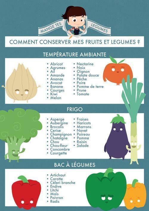 Comment conserver mes fruits et légumes