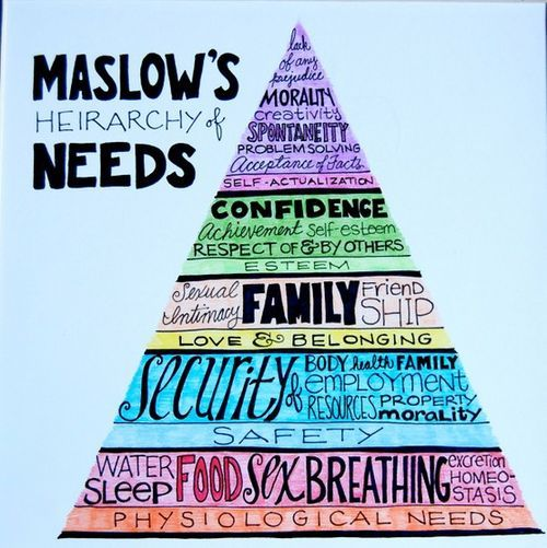 Maslow's Hierarchy of Needs- Also learned about this thru out my nursing education.